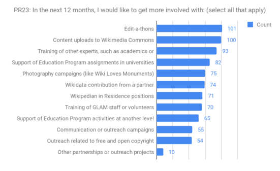 PR23 - Programmatic interest areas in the future.png