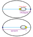 Periapsis apoapsis.png