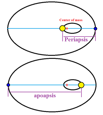 Apsis - Example of periapsis and apoapsis, with two large bodies in elliptical orbits around their center of mass
