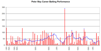 Peter May (cricketer) - Peter May's career performance graph.