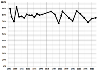 Elections in the Philippines - Voter turnout during national elections from 1946 onwards.