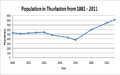 Population in Thurlaston from 1881 - 2011 Census Data.png