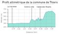 Profil altimétrique de la commune de Thiers.png