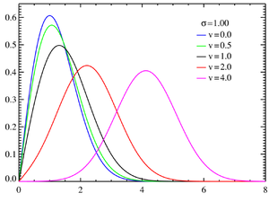 Rice distribution - Rice probability density functions σ = 1.0