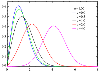 Rice probability density functions σ = 1.0