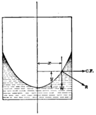 Free surface - Free surface of a liquid in a rotating vessel is a paraboloid