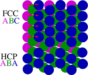 Crystallographic defect - Origin of stacking faults: Different stacking sequences of close-packed crystals