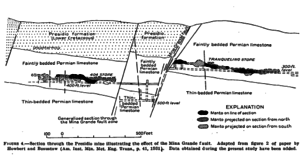 Shafter, Texas - Presidio Mine Cross Section