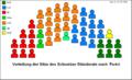 Sitzverteilung Ständerat (Schweiz) nach Parteien2008.png