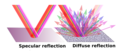 Specular v Diffuse reflection.png