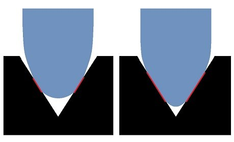 Spherical vs. Elliptical Styli