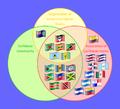 Supranational Caribbean Bodies-en.png
