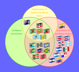 Organisation of Eastern Caribbean States - Supranational Caribbean Organisations