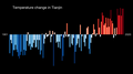 Temperature Bar Chart Asia-China-Tianjin-1901-2020--2021-07-13.png