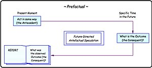 Thought experiment - Image: The Prefactual Thought Experiment