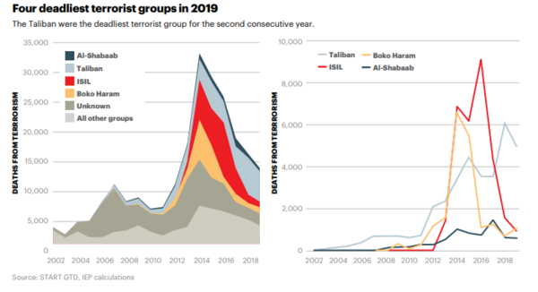 The number of people who died from terrorist activity has increased ninefold from 2000 to 2014, but then dropped by half over the next five years.
