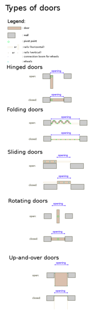 Door wikipedia the free encyclopedia for Types of doors