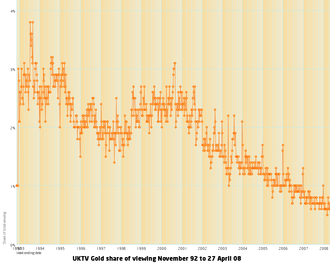 Gold (UK TV channel) - UKTV Gold share of viewing BARB figures 1992–2007