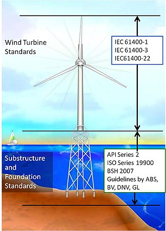 IEC 61400 - IEC, API, ISO etc. standards used to certify US offshore wind turbines