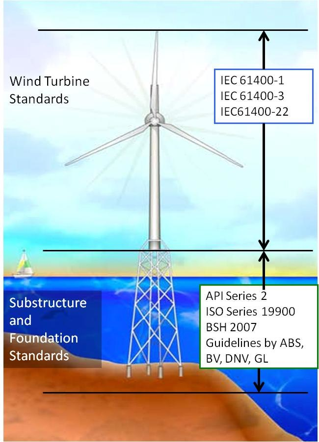 US certification standards for offshore wind turbines