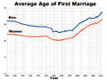 United States Average Age of First Marriage.png