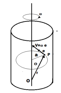 Velocity of a point of a rotating body.png