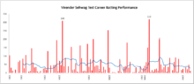A graph of a cricketer's performance in red and blue colours. Peaks can be seen around early 2008, and 2008. The average hovers close to 50 most of the time.