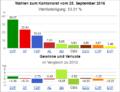 Wahldiagramm SH 2016.png
