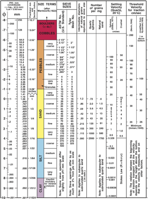 Grain size - Wentworth grain size chart from United States Geological Survey Open-File Report 2006-1195