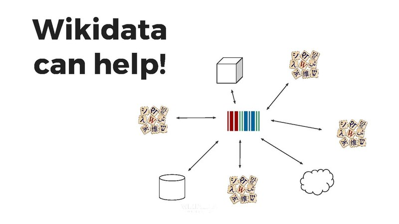 File:WikidataCon 2017- Wikidata + Wiktionary- lexicographical data for everyone.pdf