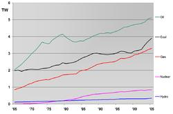 World power usage in terawatts (TW), 1965-2005.