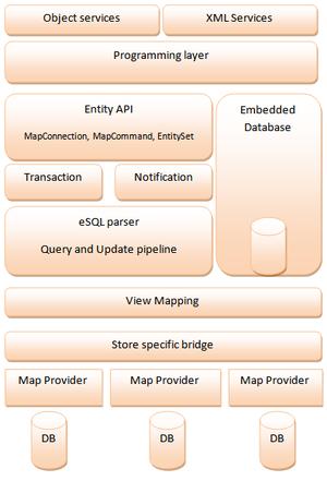Entity Framework - ADO.NET Entity Framework stack