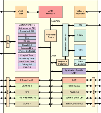 System on module - Typical SoC use in a System on a Module circuit Board