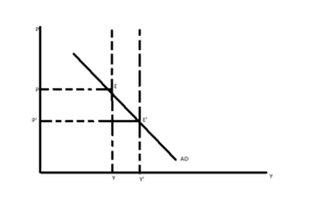 AD–AS model - AD–AS diagram, with real income plotted horizontally and the price level plotted vertically