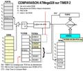 AVR Timer2 Comp.png
