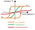 Absence de cycle d'hystérésis dans un superparamagnétique.png