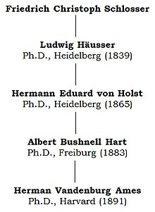 chart showing the academic genealogy of Herman Ames