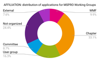 Affiliation. Distribution of applications for MSPRO Working Groups.png