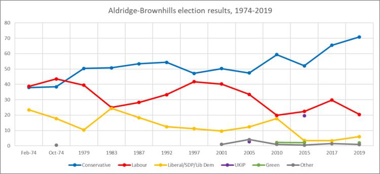Aldridge Brownhills Uk Parliament Constituency Wikipedia