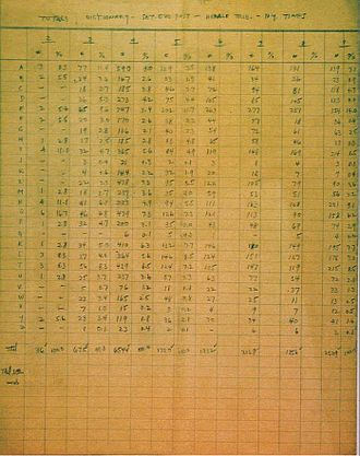 Scrabble - Alfred Butts manually tabulated the frequency of letters in words of various length, using examples in a dictionary, the Saturday Evening Post, the New York Herald Tribune, and The New York Times. This was used to determine the number and scores of tiles in the game.