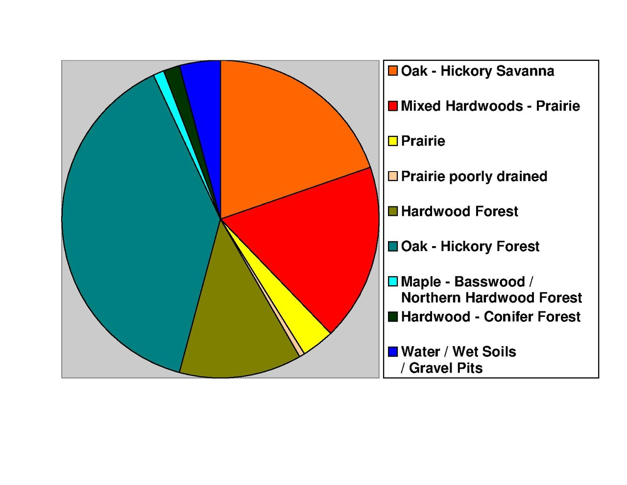 File allamakee co ia pie chart no text wikipedia for Importance of soil wikipedia