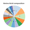 Amino Acid Composition for C18orf63.png