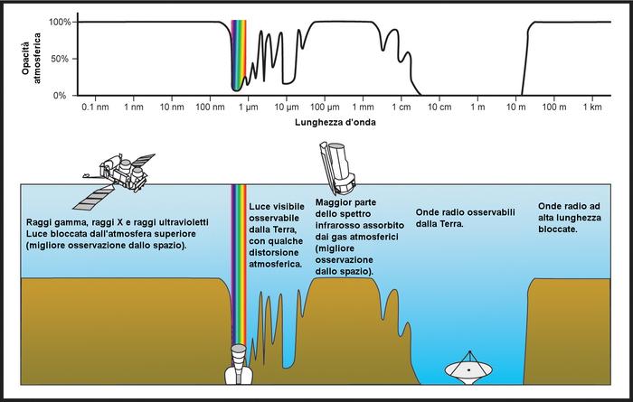 Uno schema dello spettro elettromagnetico e del relativo assorbimento atmosferico. Sono raffigurati i diversi tipi di telescopi operanti nelle diverse bande dello spettro.
