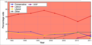 Barnsley Central (UK Parliament constituency) - General election results since 1983