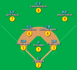 honkbalveld met posities