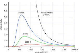 As the temperature decreases, the peak of the black-body radiation curve moves to lower intensities and longer wavelengths. The black-body radiation graph is also compared with the classical model of Rayleigh and Jeans.