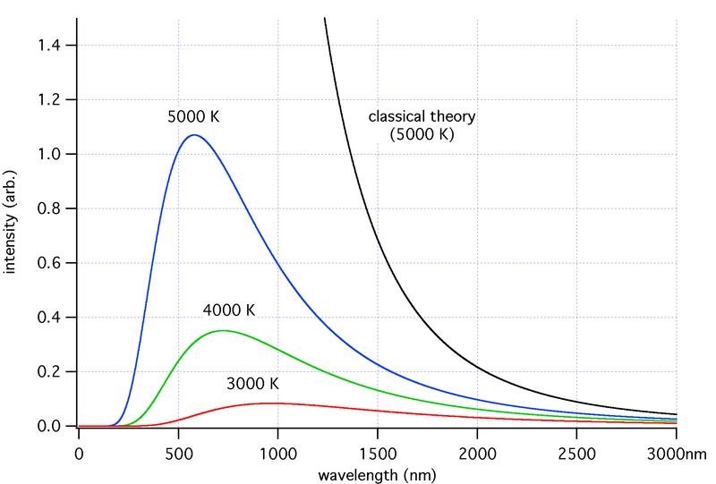 Benda hitam yang memancarkan energinya pada suhu tertentu akan memiliki kurva distribusi energi yang spesifik pada temperatur tersebut. Sumber: Wikipedia