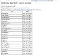 Boardvote list nonadmin.png