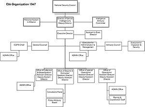 Dulles–Jackson–Correa Report - CIA organizational chart, 1947