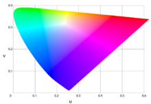 Color rendering index - Wikipedia